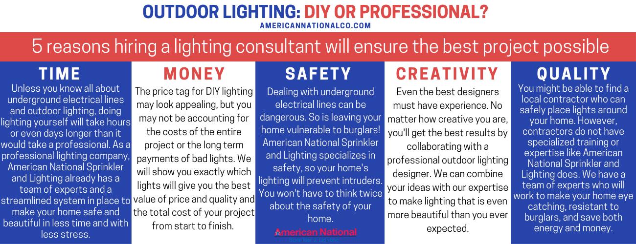 American National Sprinkler & Lighting - DIY Lighting vs Professional Outdoor lighting infographic.